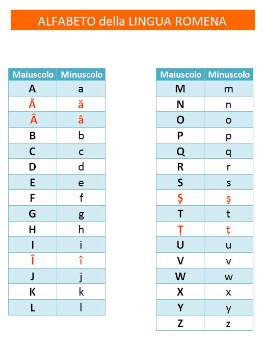 parolando_alfabeto-lingua-romena_abc Lingua romena