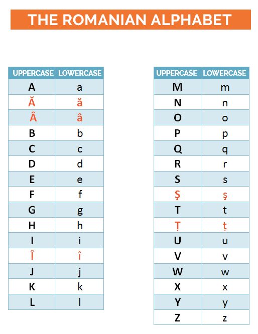 parolando_romanian-alphabet Romanian language